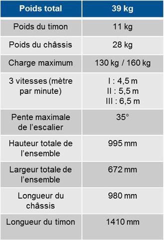 Tableau poids liftkar PTR