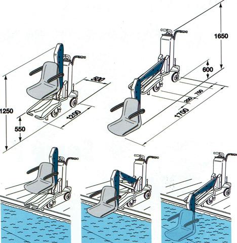 Dimensions élévateur de piscine Bluone